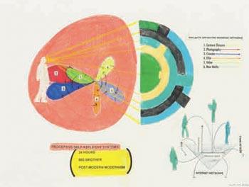 Proceptive Self-Reflexive System, 2006